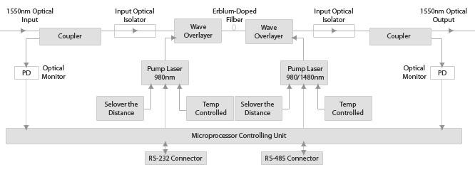 Cтруктурная схема оптического усилителя WE1550EDFA